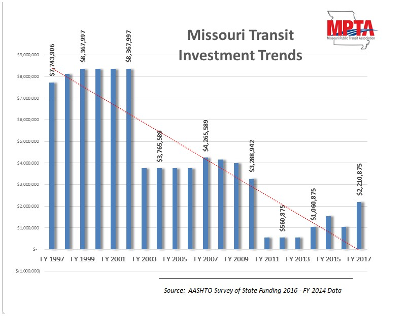 MO transit investment trends