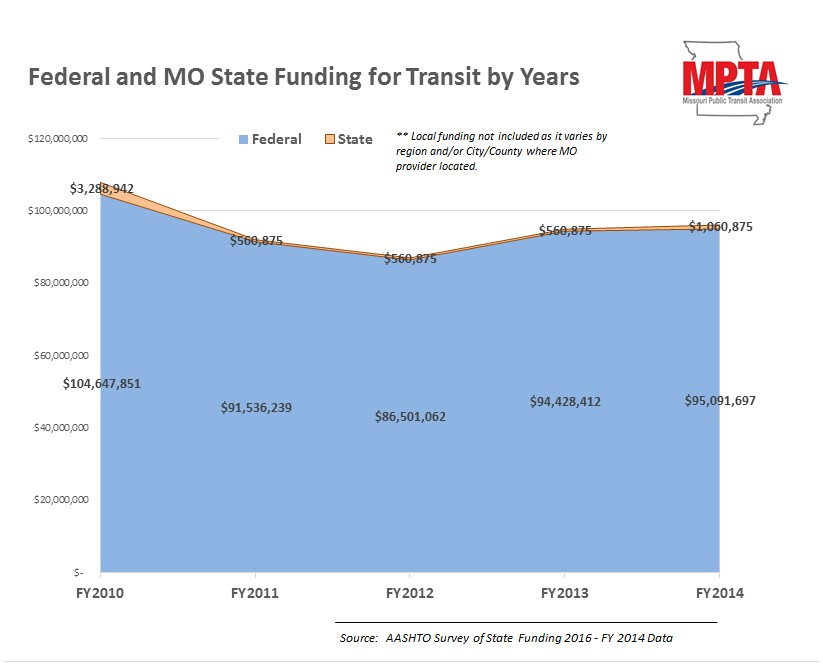 fed and mo transit funding by years