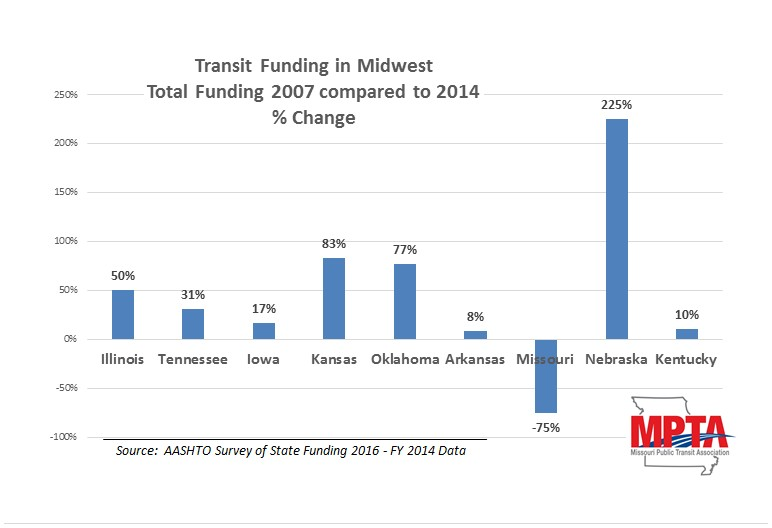 percent change in funding midwest states compared